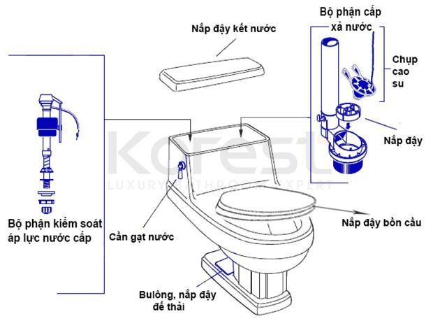 KOREST Việt Nam | Thương hiệu Thiết bị vệ sinh uy tín tại Việt Nam, được  bảo hộ tại Đức, tiểu chuẩn xuất Âu Mỹ.